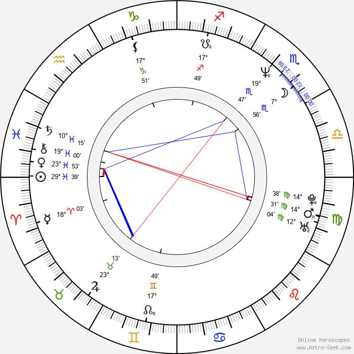 Jonathan Craven - Birth horoscope chart