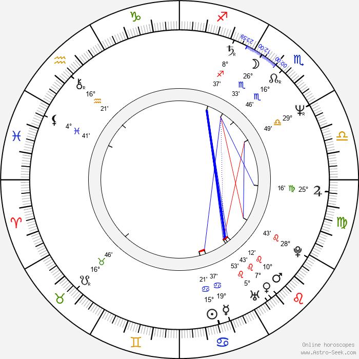 Jonathan Dayton - Birth horoscope chart