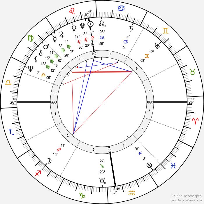 Jonathan Dimbleby - Birth horoscope chart