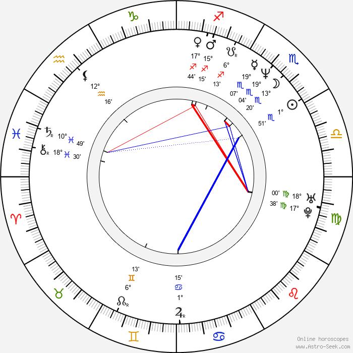 Jonathan Dixon - Birth horoscope chart