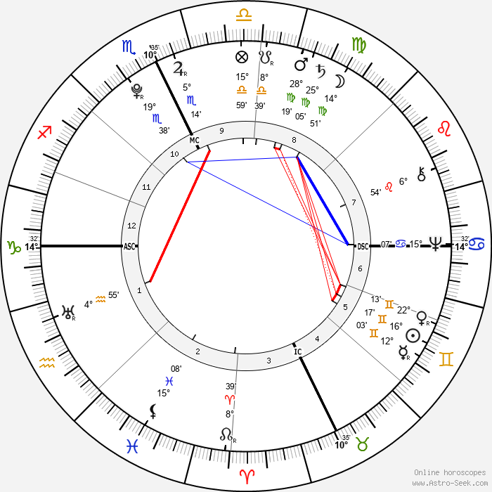 Jonathan Edwards - Birth horoscope chart