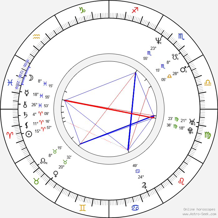 Jonathan Firth - Birth horoscope chart