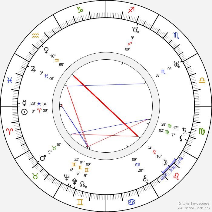 Jonathan Hale - Birth horoscope chart