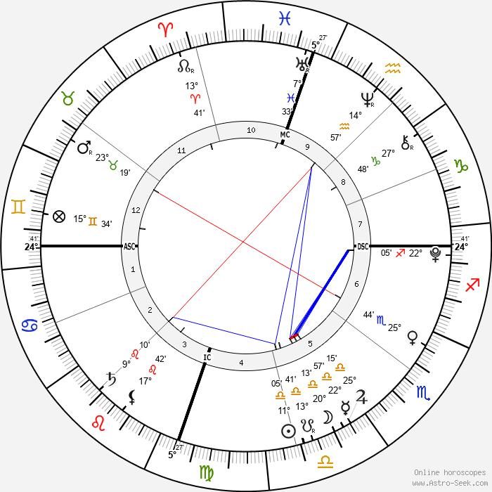 Jonathan Hicks - Birth horoscope chart