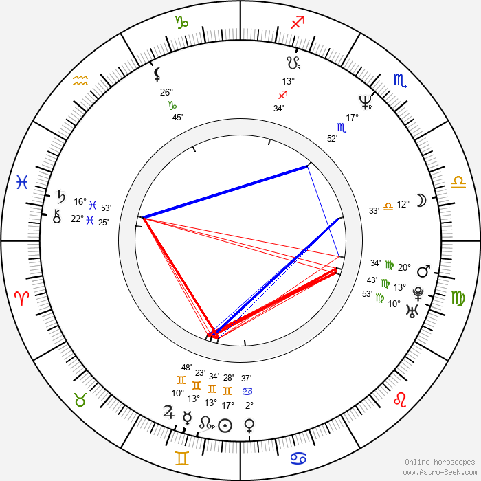 Jonathan Holiff - Birth horoscope chart