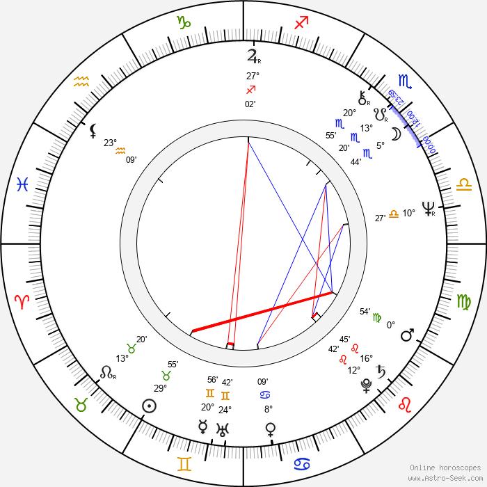 Jonathan Hyde - Birth horoscope chart