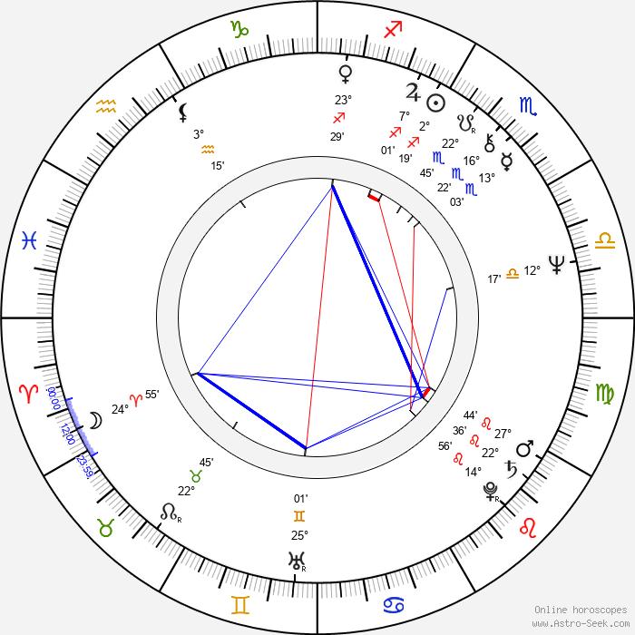 Jonathan Kaplan - Birth horoscope chart