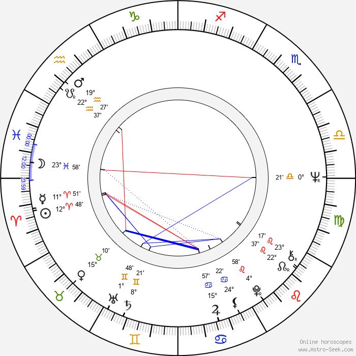 Jonathan Lynn - Birth horoscope chart