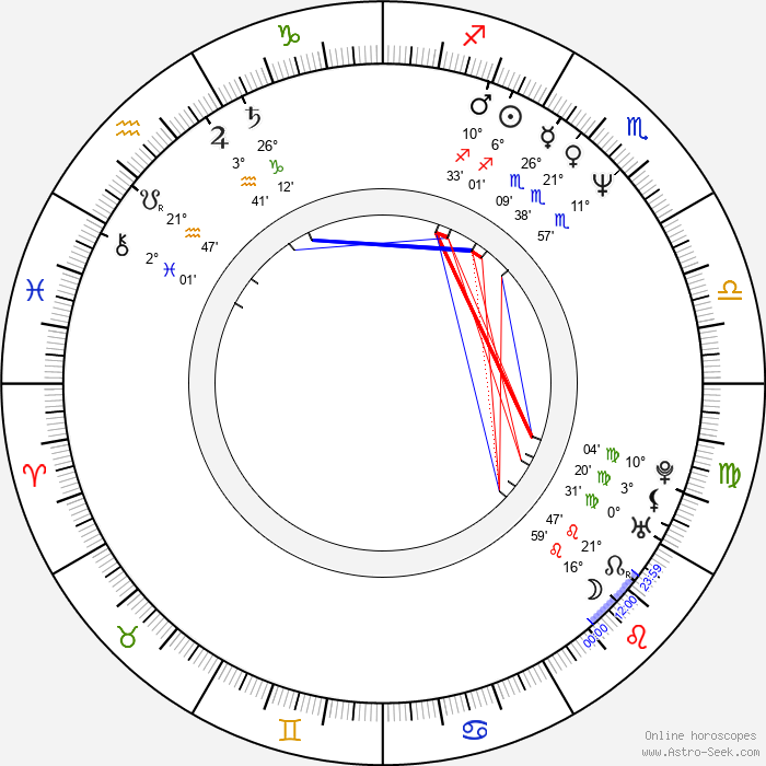 Jonathan Mostow - Birth horoscope chart