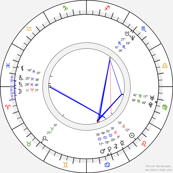 Jonathan Silverman - Birth horoscope chart