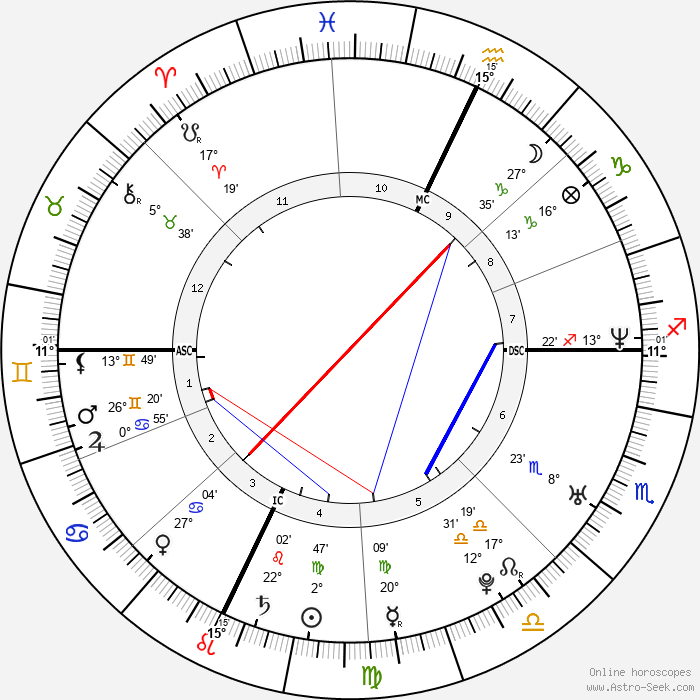 Jonathan Togo - Birth horoscope chart