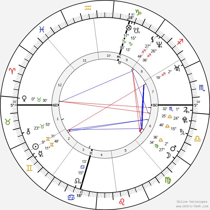 Jonathan Tucker - Birth horoscope chart