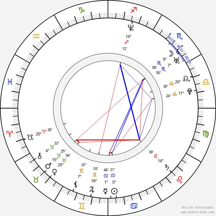 Jong-cheol Jeong - Birth horoscope chart