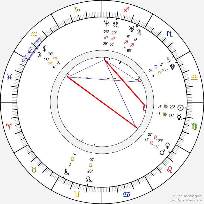 Joni Pitkänen - Birth horoscope chart