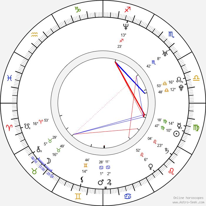Jonna Kosonen - Birth horoscope chart