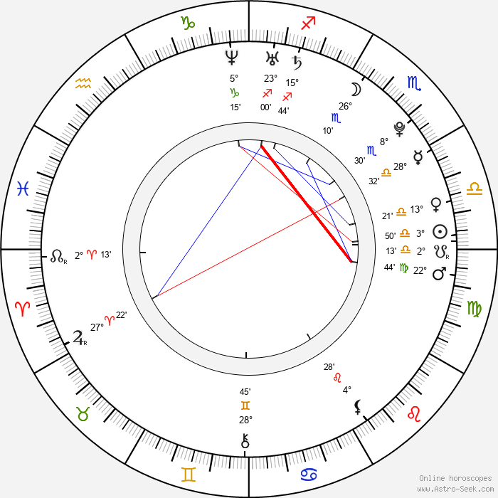 Kim - Birth horoscope chart