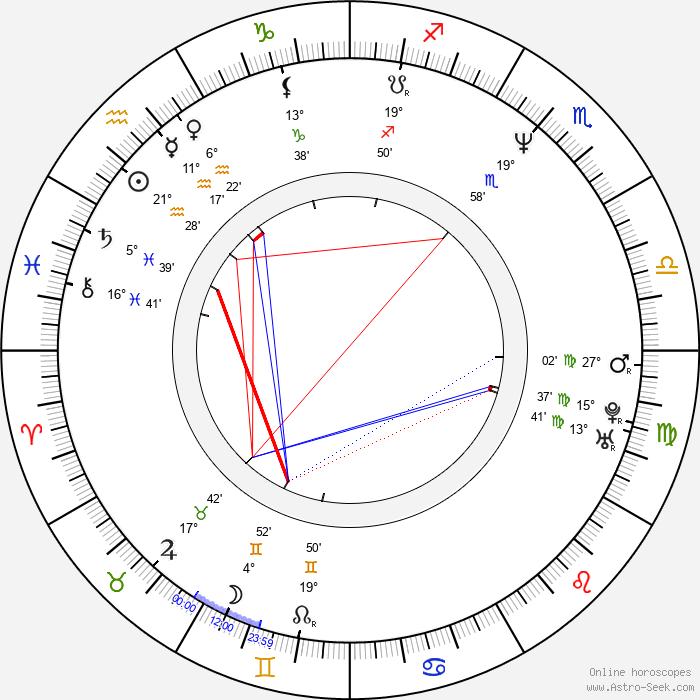 Joona Tena - Birth horoscope chart
