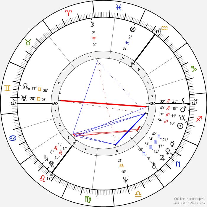 Joop Zoetemelk - Birth horoscope chart