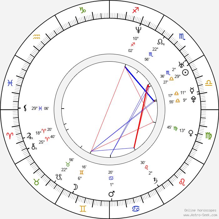 Jordan Andonov - Birth horoscope chart