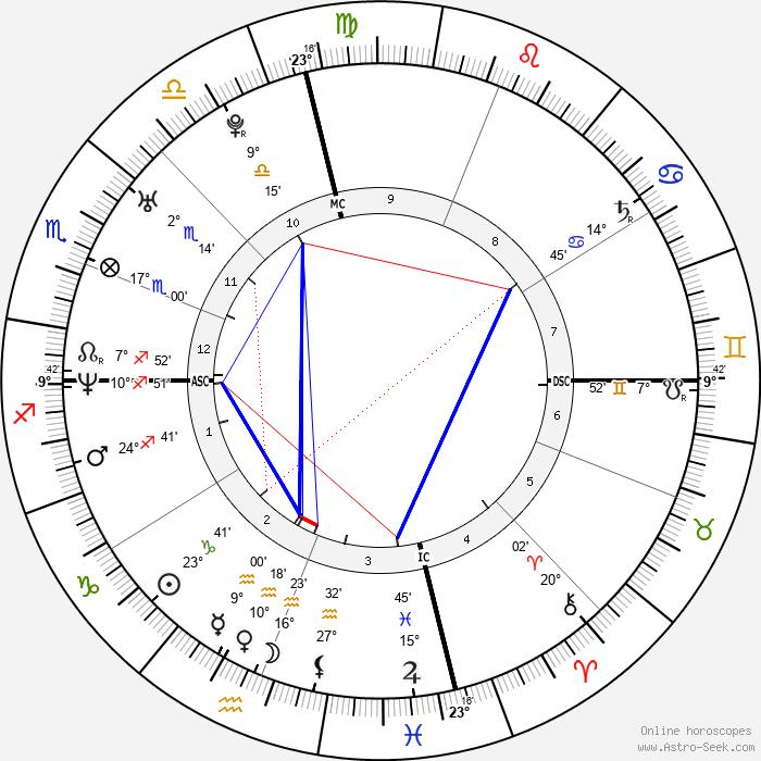 Jordan Ladd - Birth horoscope chart