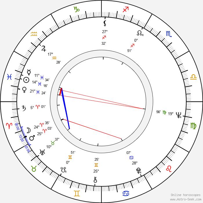 Jordi Dauder - Birth horoscope chart