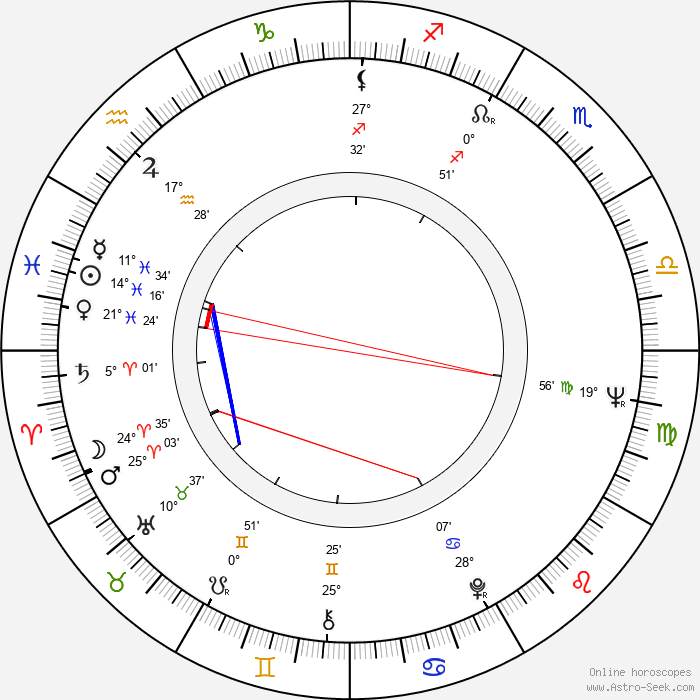 Jordi Dauder - Birth horoscope chart