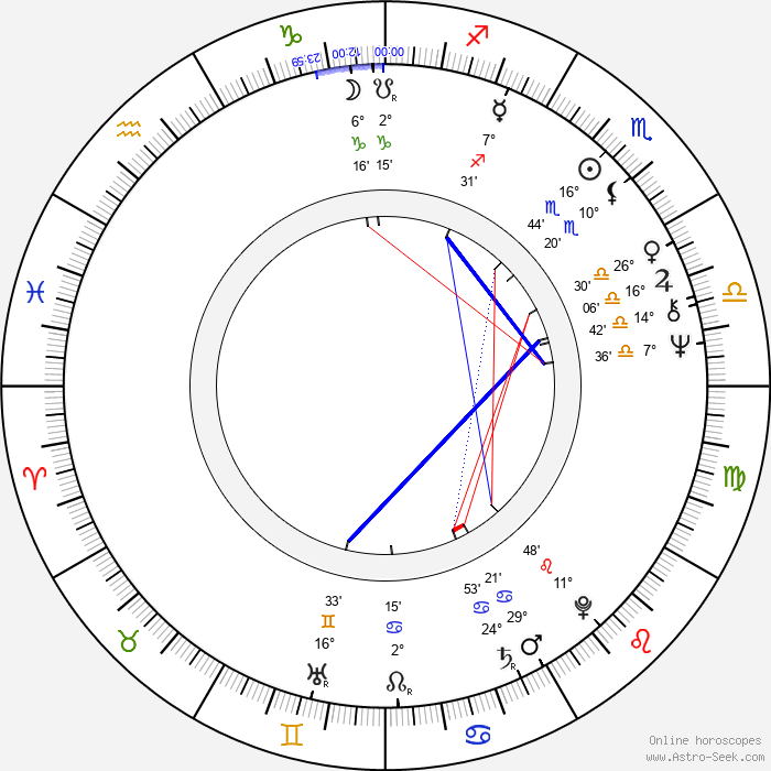 Jörg Grünler - Birth horoscope chart