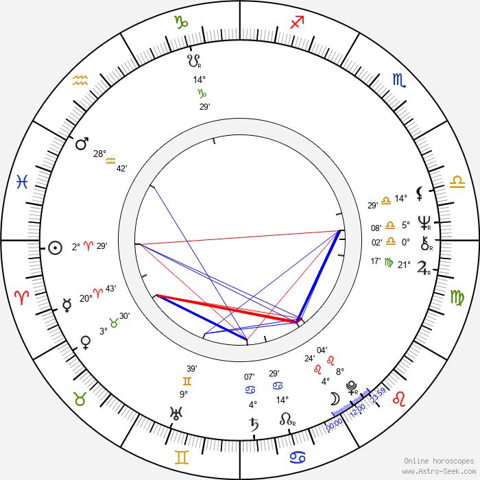 Jörg Gudzuhn - Birth horoscope chart