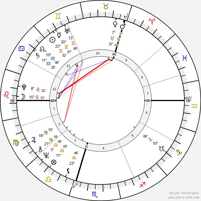 Jörg Immendorff - Birth horoscope chart