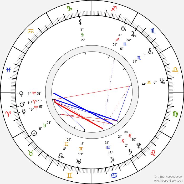 Jorga Kotrbová - Birth horoscope chart