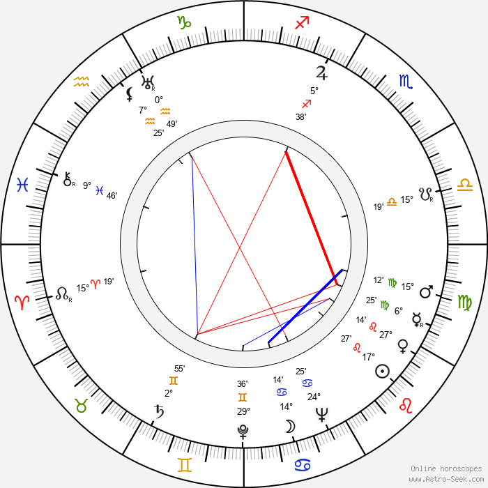Jorge Amado - Birth horoscope chart