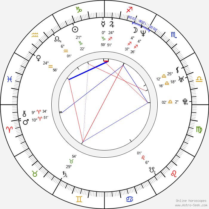 Jorge Ameer - Birth horoscope chart
