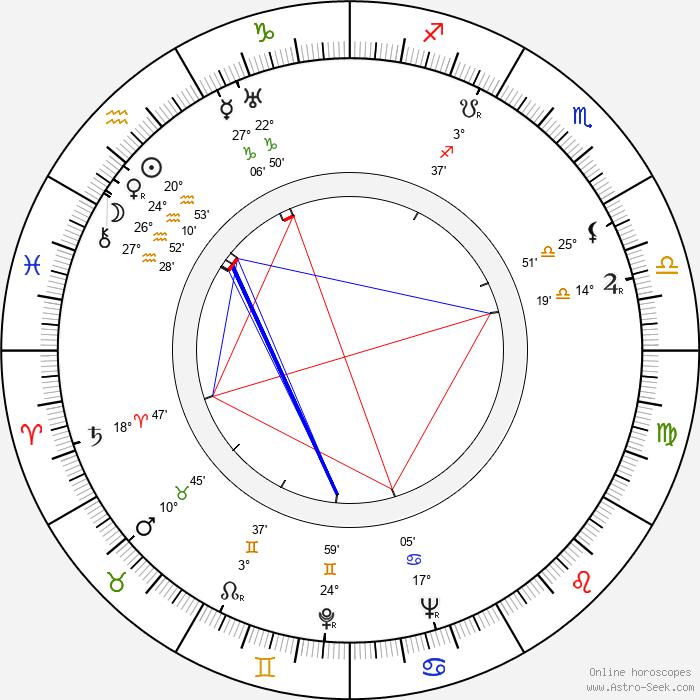 Jorge Brum do Canto - Birth horoscope chart