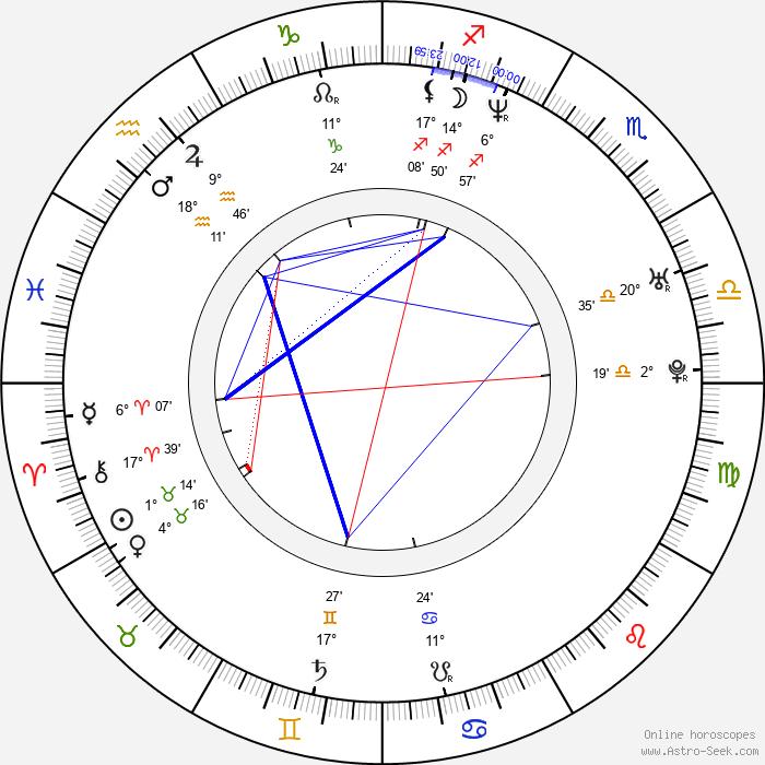 Jorge de Silva - Birth horoscope chart