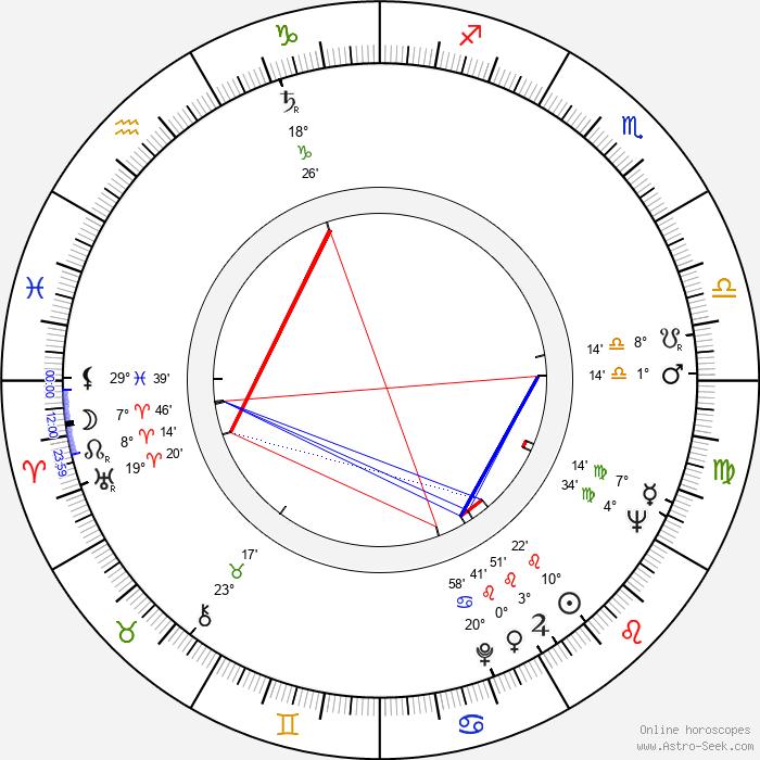 Jorge Fegán - Birth horoscope chart