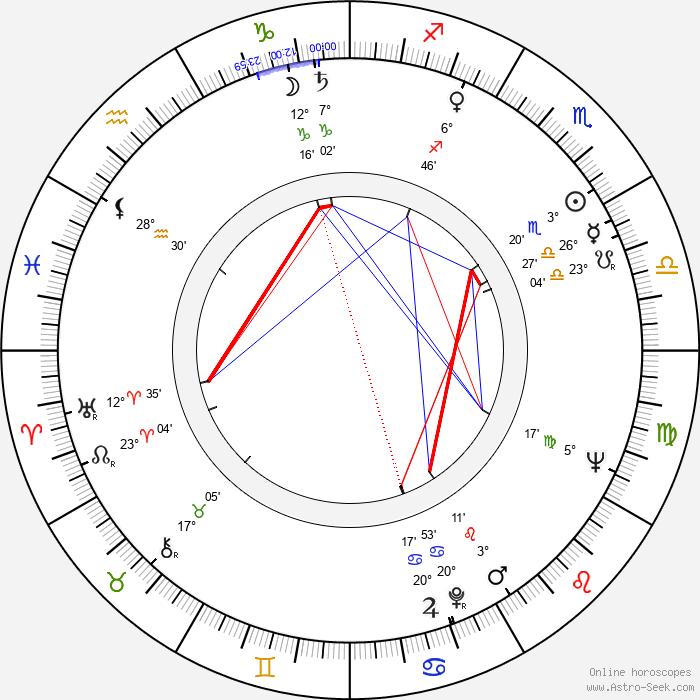 Jorge Grau - Birth horoscope chart