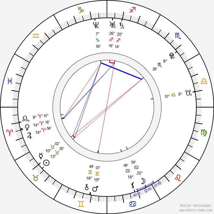 Jorge Lorenzo - Birth horoscope chart