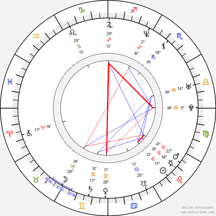 Jorge Luis Pila - Birth horoscope chart