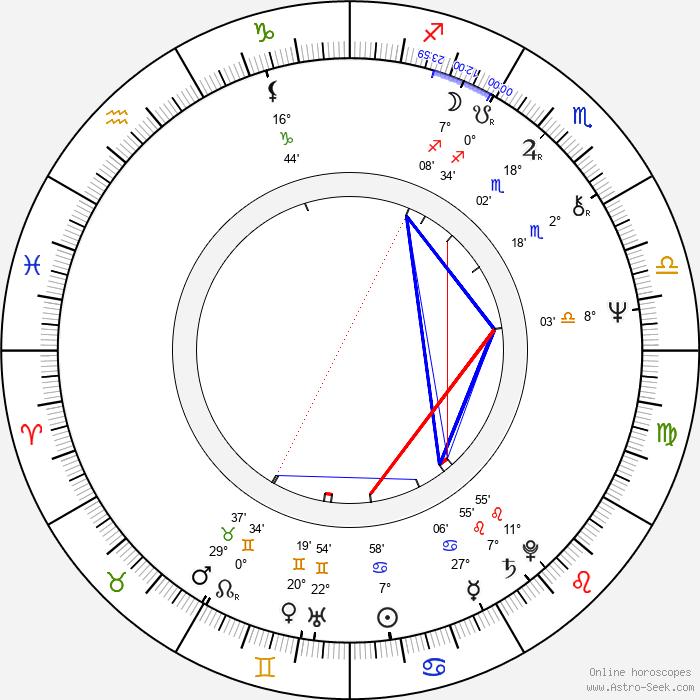 Jorge Marrale - Birth horoscope chart