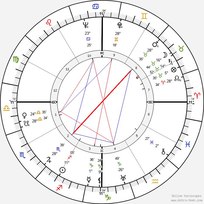 Jorge Negrete - Birth horoscope chart