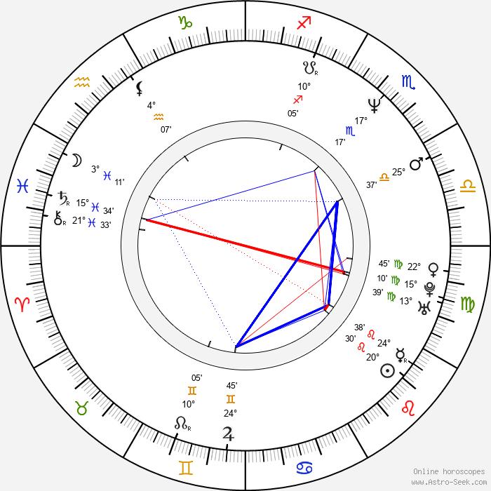 Jorge Perugorría - Birth horoscope chart
