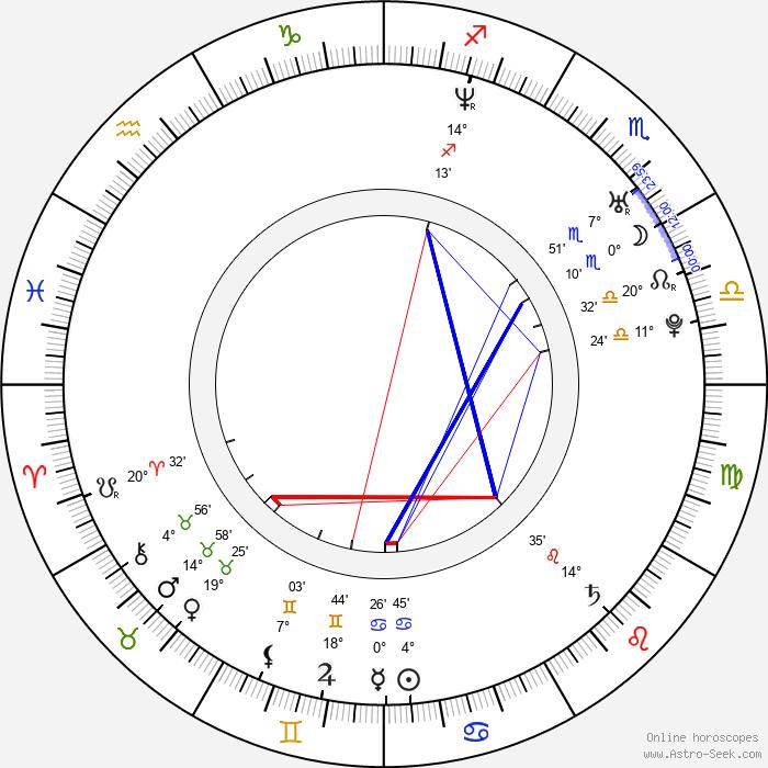 Jorge Poza - Birth horoscope chart
