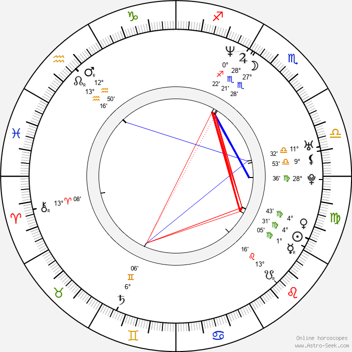 Jorge Reyes - Birth horoscope chart