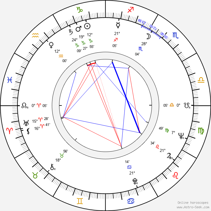 Jorge Russek - Birth horoscope chart