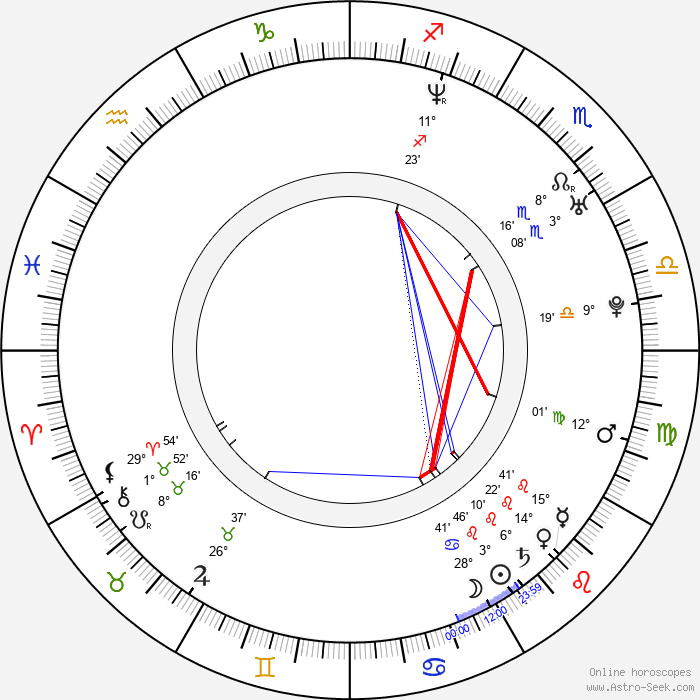 Jorge Santos - Birth horoscope chart
