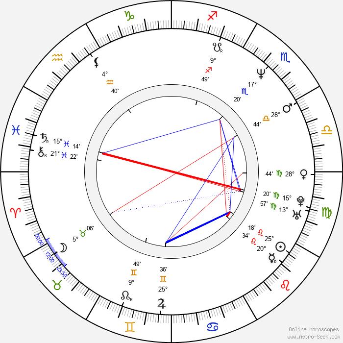 Jørgen Langhelle - Birth horoscope chart
