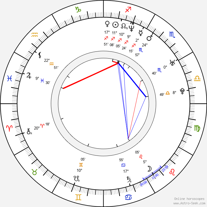 Joris Jarsky - Birth horoscope chart