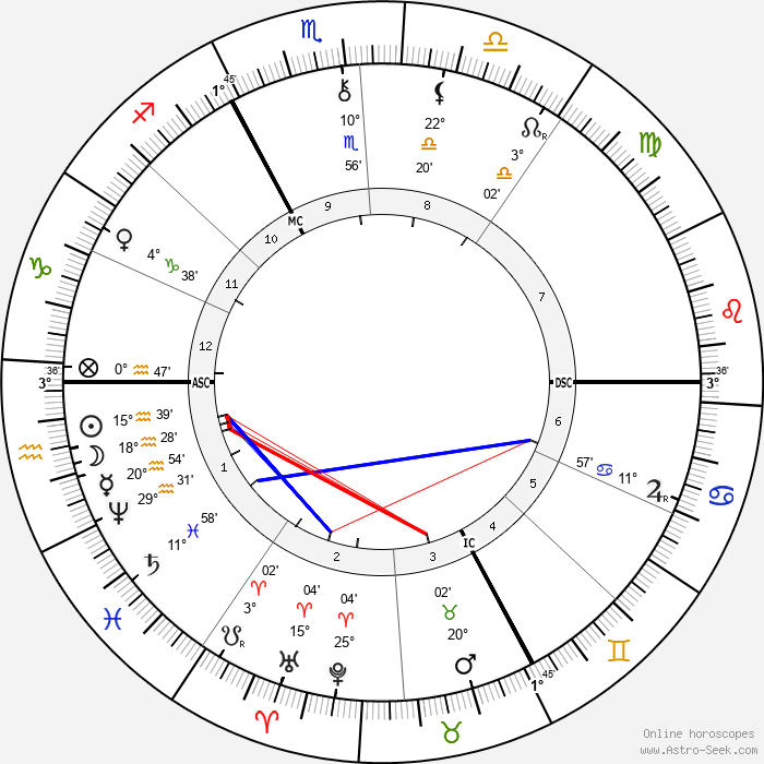 Joris-Karl Huysmans - Birth horoscope chart