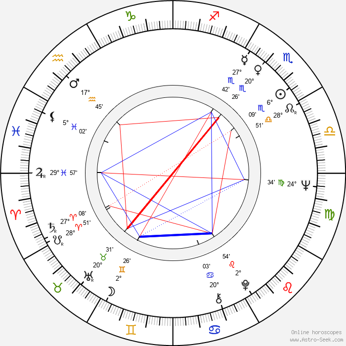 Jorma Falck - Birth horoscope chart