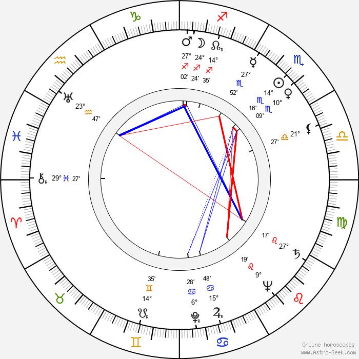 Jorma Ikävalko - Birth horoscope chart